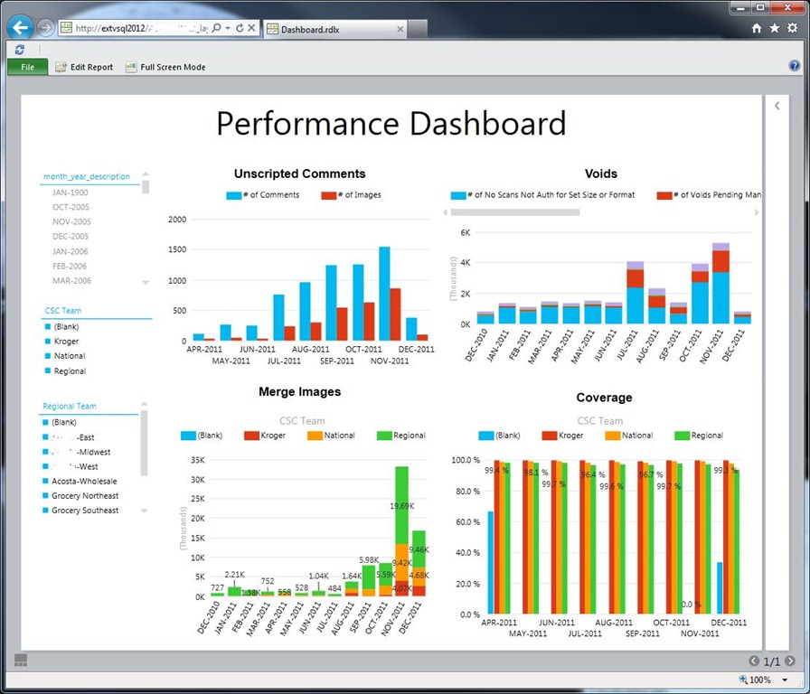 SQL SQL 2012 Launch and Power View Samples�Corporate Dashboards ...