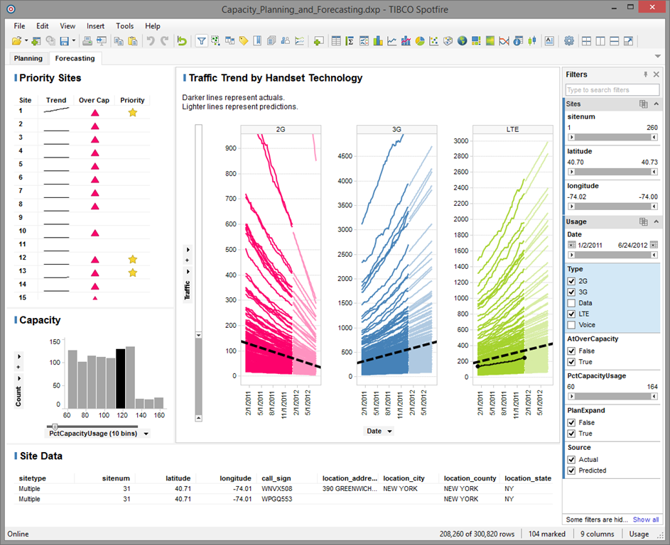 Gallery images and information: Tibco Spotfire