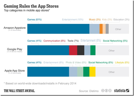 Statista-Infographic_2130_gaming-rules-the-app-stores-