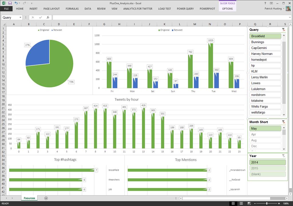 Retail Socialmedia Dashboard Utilizing Microsoft Excel