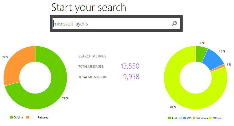 Microsoft Layoff news Sentiment and Insights via Twitter