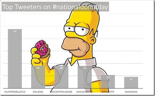 nationaldonutday